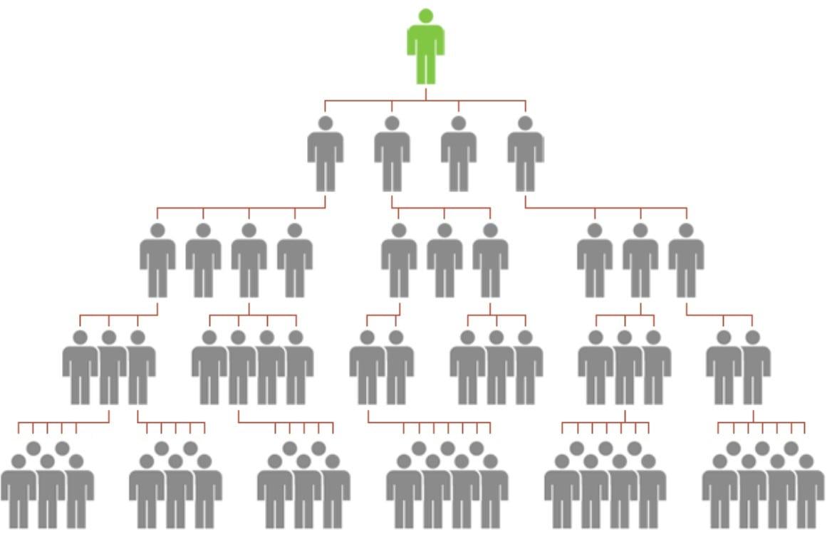4-уровневая МЛМ-структура