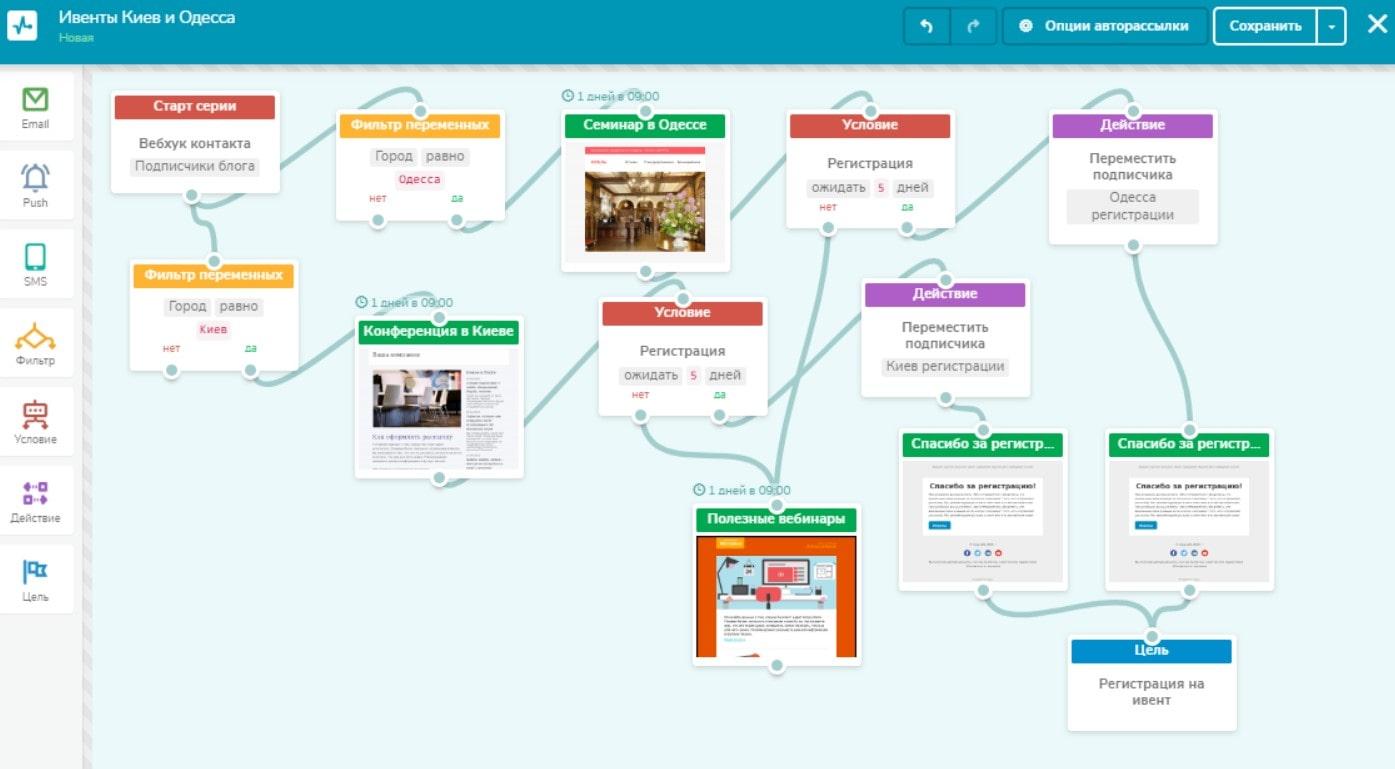 Цепочка триггерных рассылок для мероприятий в сервисе Sendpulse