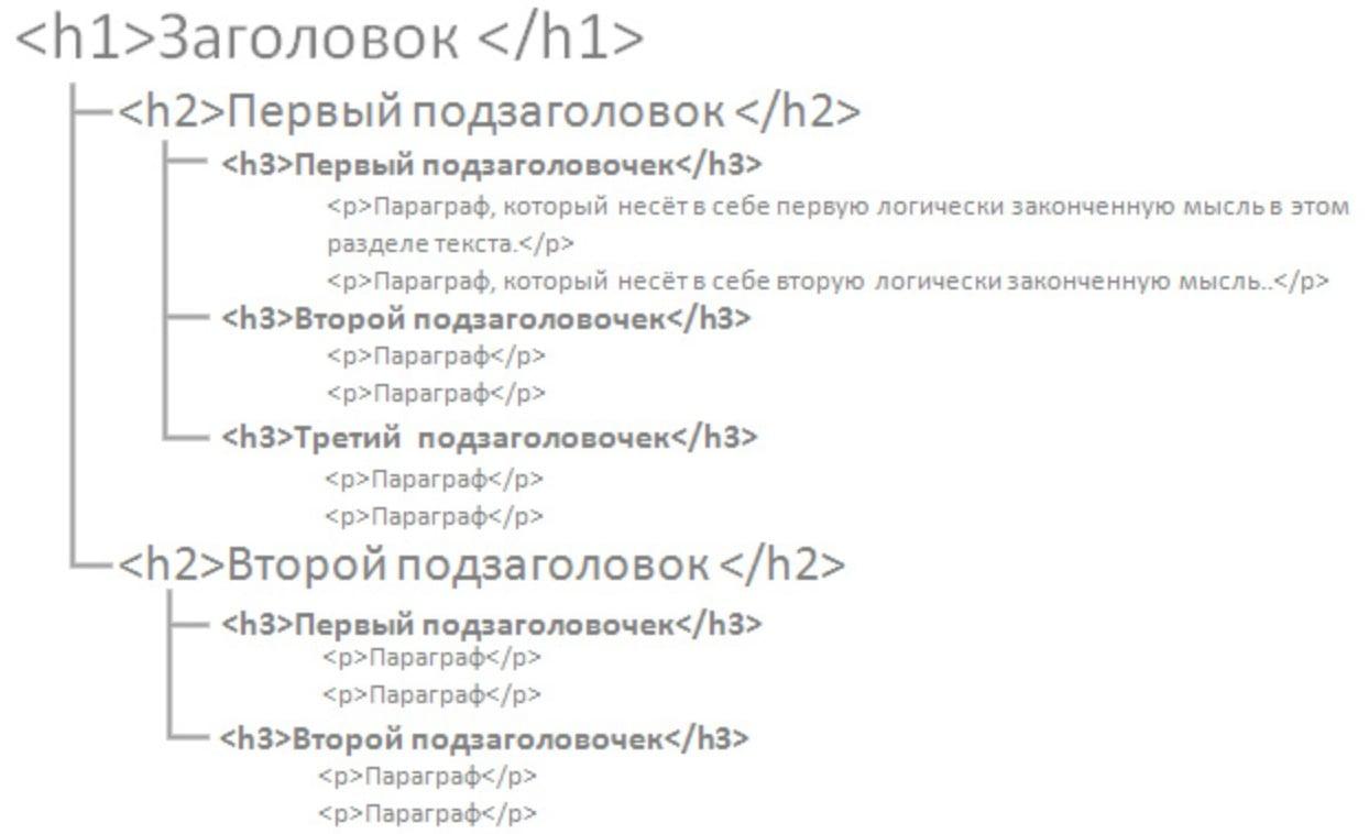 Пример иерархии заголовков на сайте H1-h3