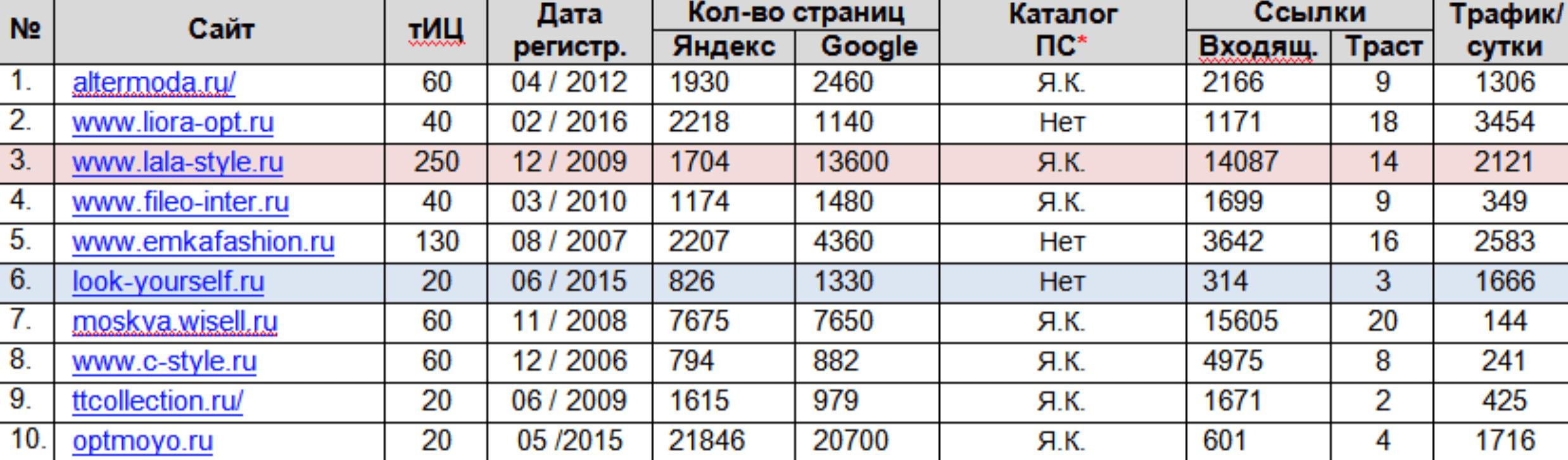 Сравнение SEO-параметров сайтов конкурентов