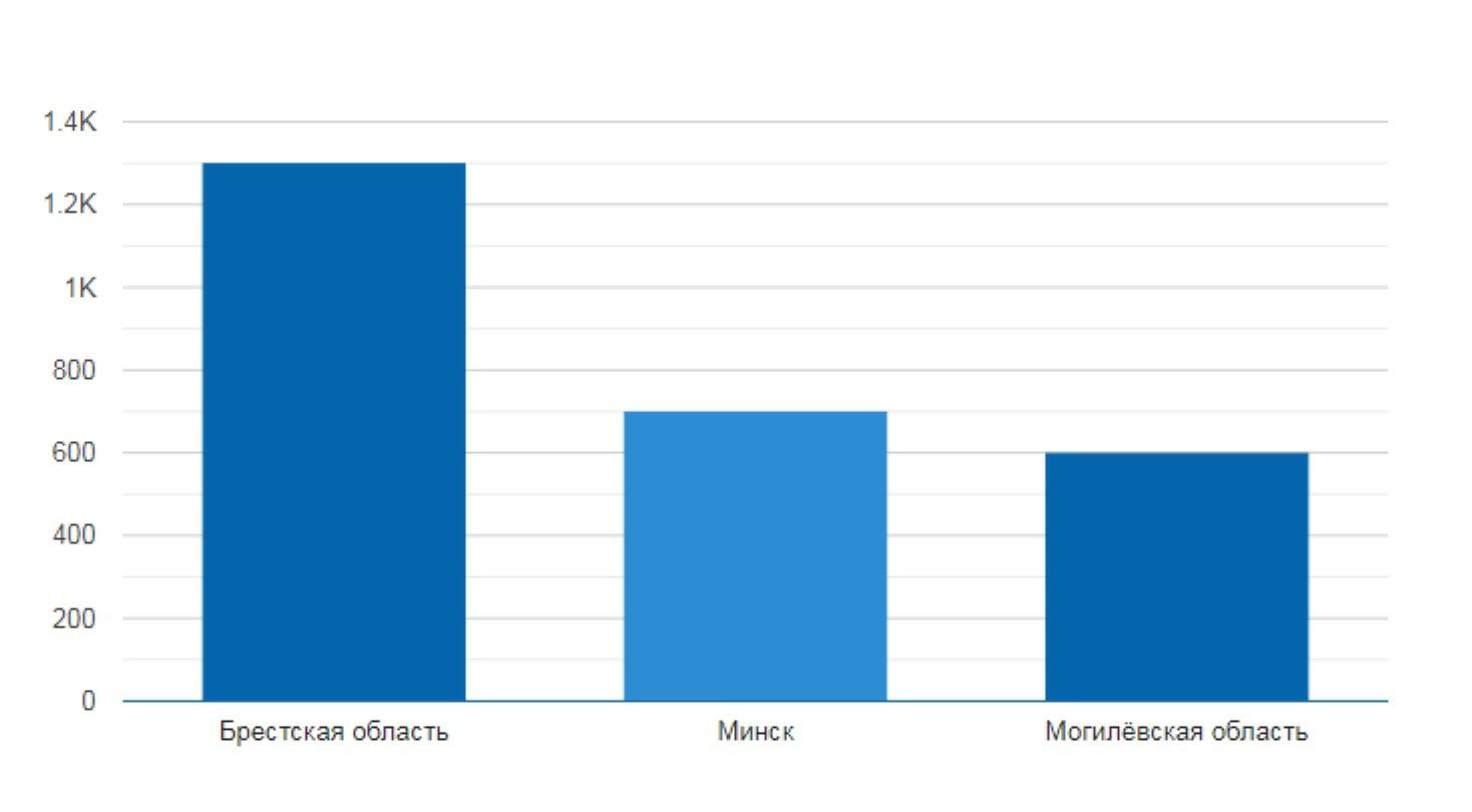 Средняя зарплата веб-дизайнера по областям Беларуси. Данные с сайта by.trud.com