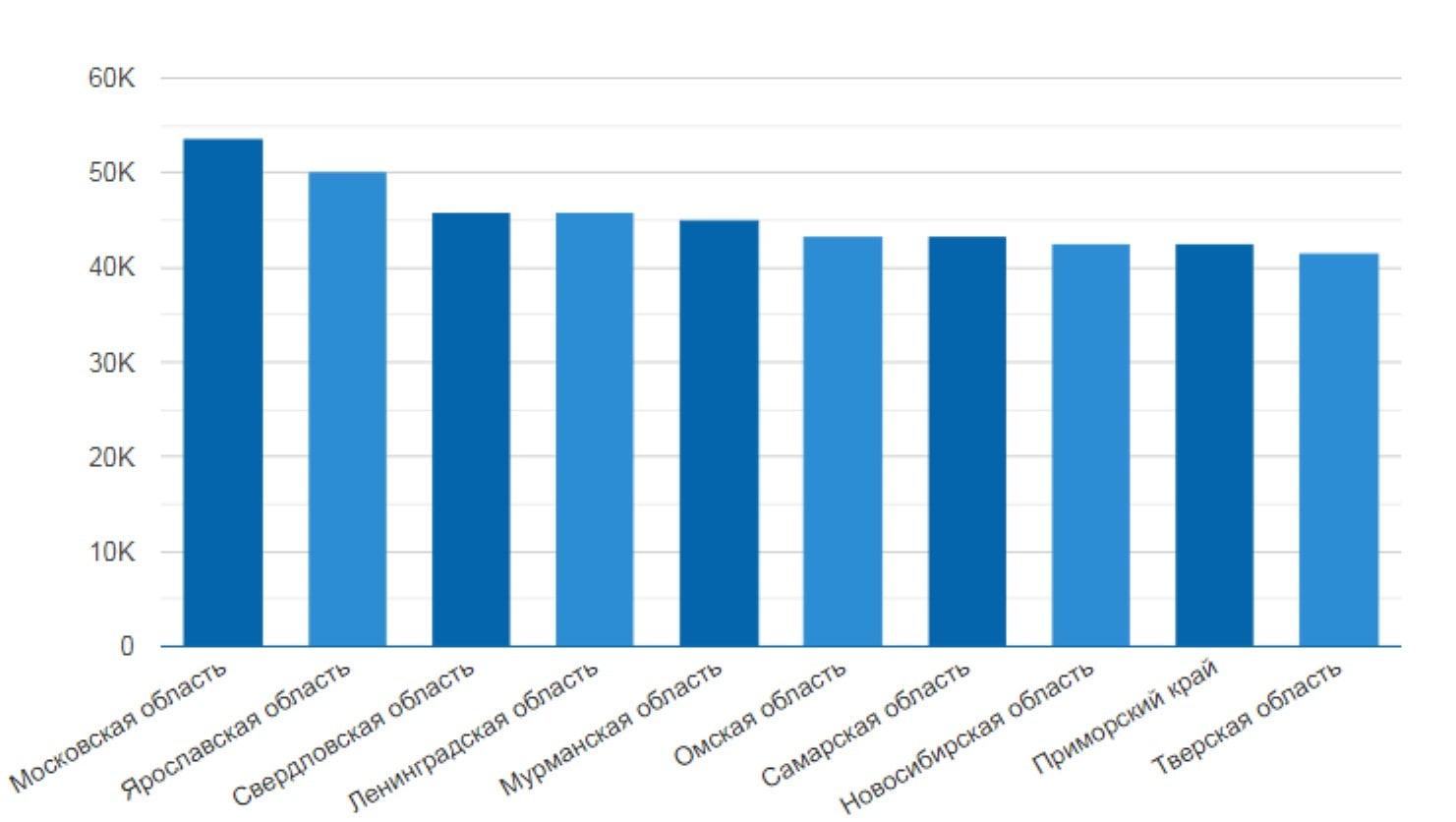 Зарплата в областных городах РФ. Данные с сайта russia.trud.com