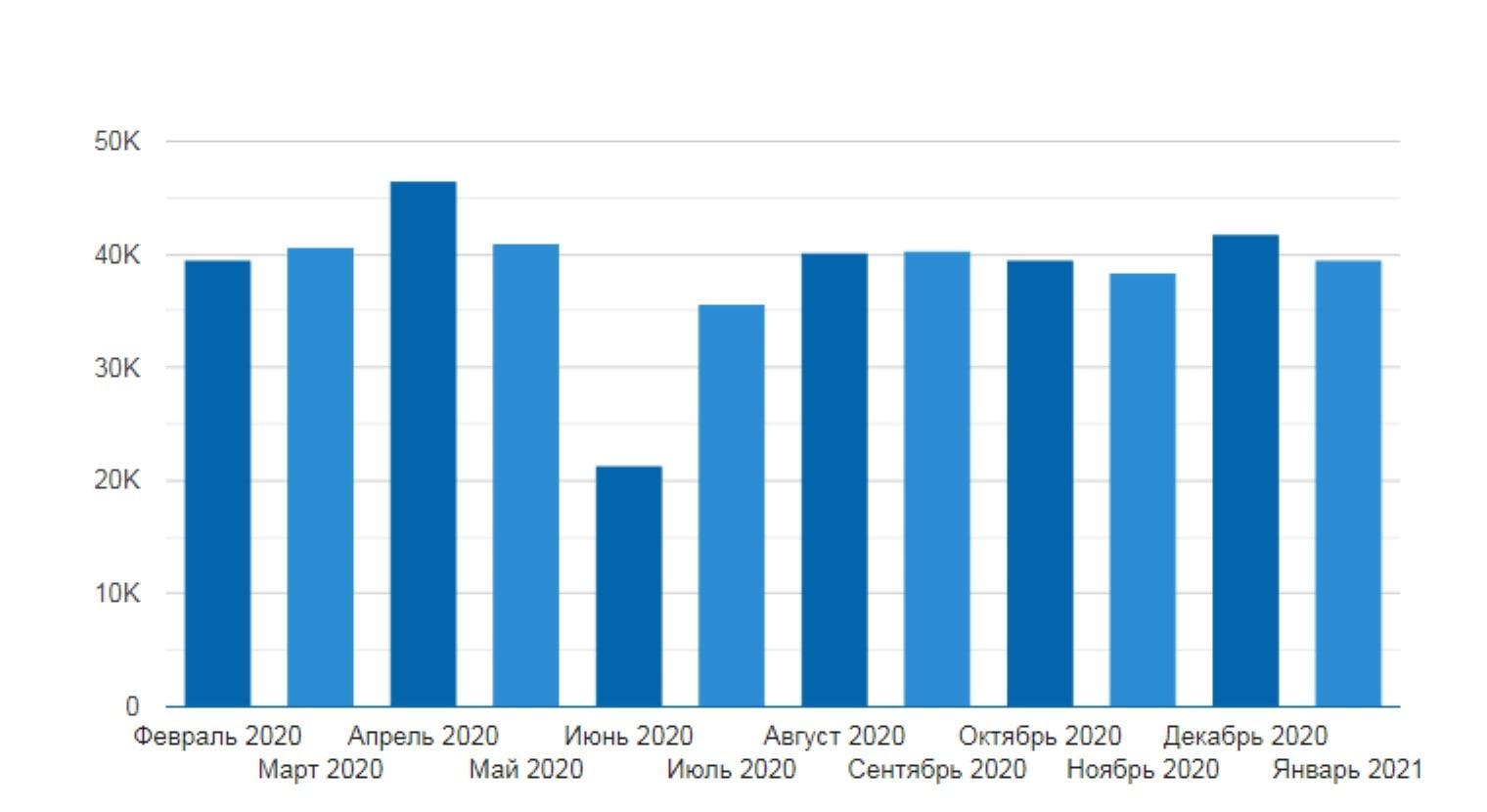 Средняя зарплата веб-дизайнера в РФ за последние 12 месяцев. Данные с сайта russia.trud.com
