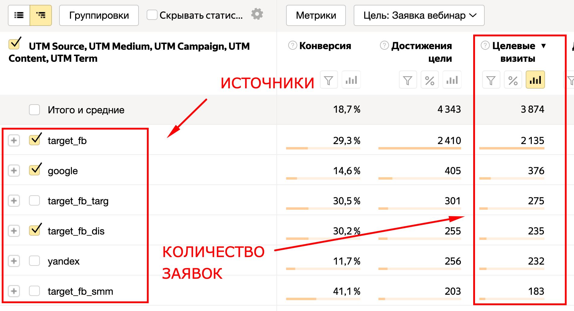 Данные по utm-меткам в Яндекс Метрике