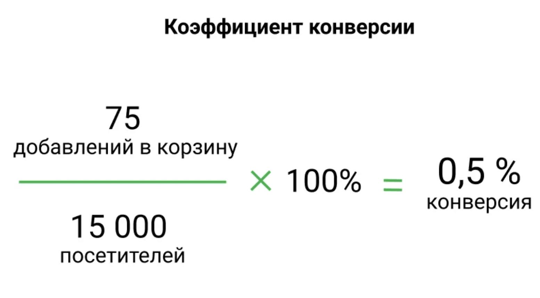 Пример расчета коэффициента конверсии для интернет-магазина
