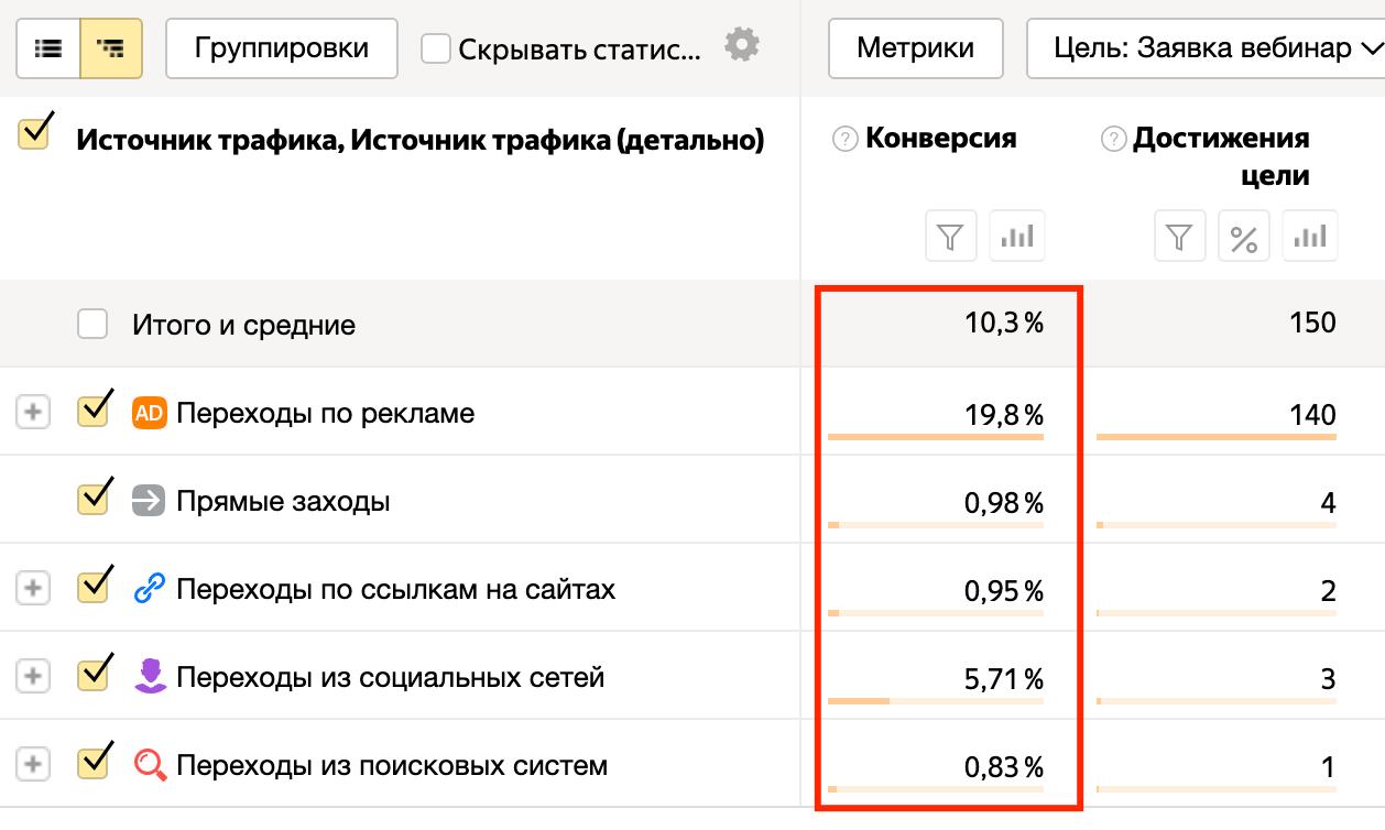 Пример конверсии сайта с разных рекламных источников в Яндек.Метрике