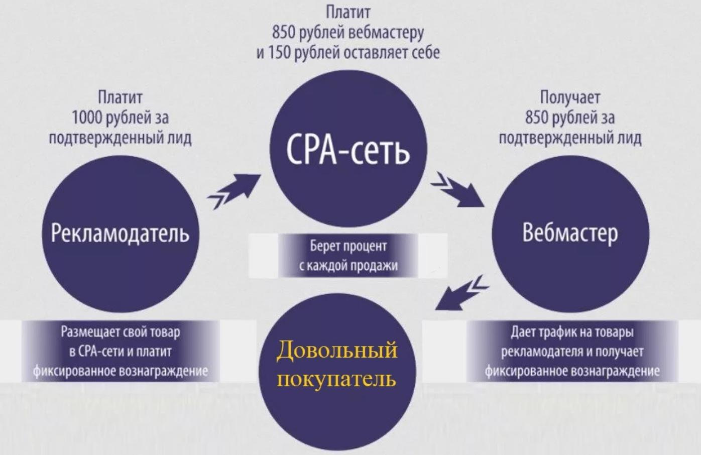 Схема работы с CPA-сетью
