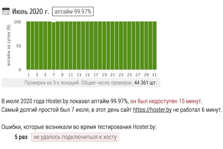 Показатели аптайма серверов hoster.by в июле 2020
