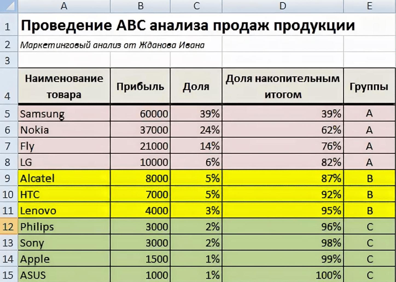 ABC анализ продаж мобильных телефонов