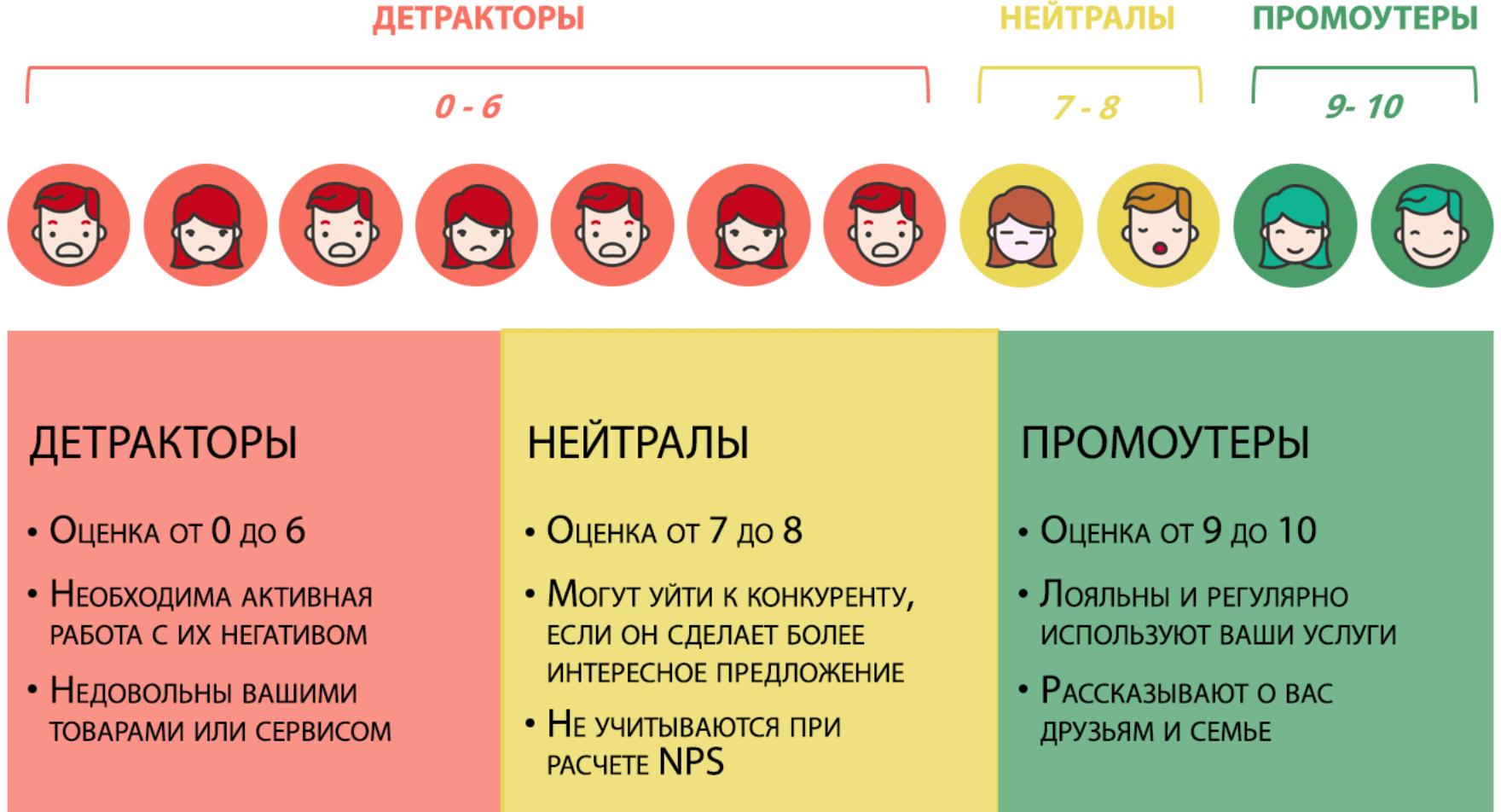 Детракторы, нейтралы и промоутеры