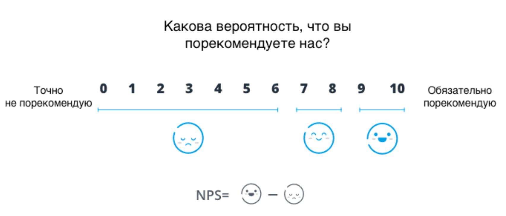 Шкала NPS от 0 до 10