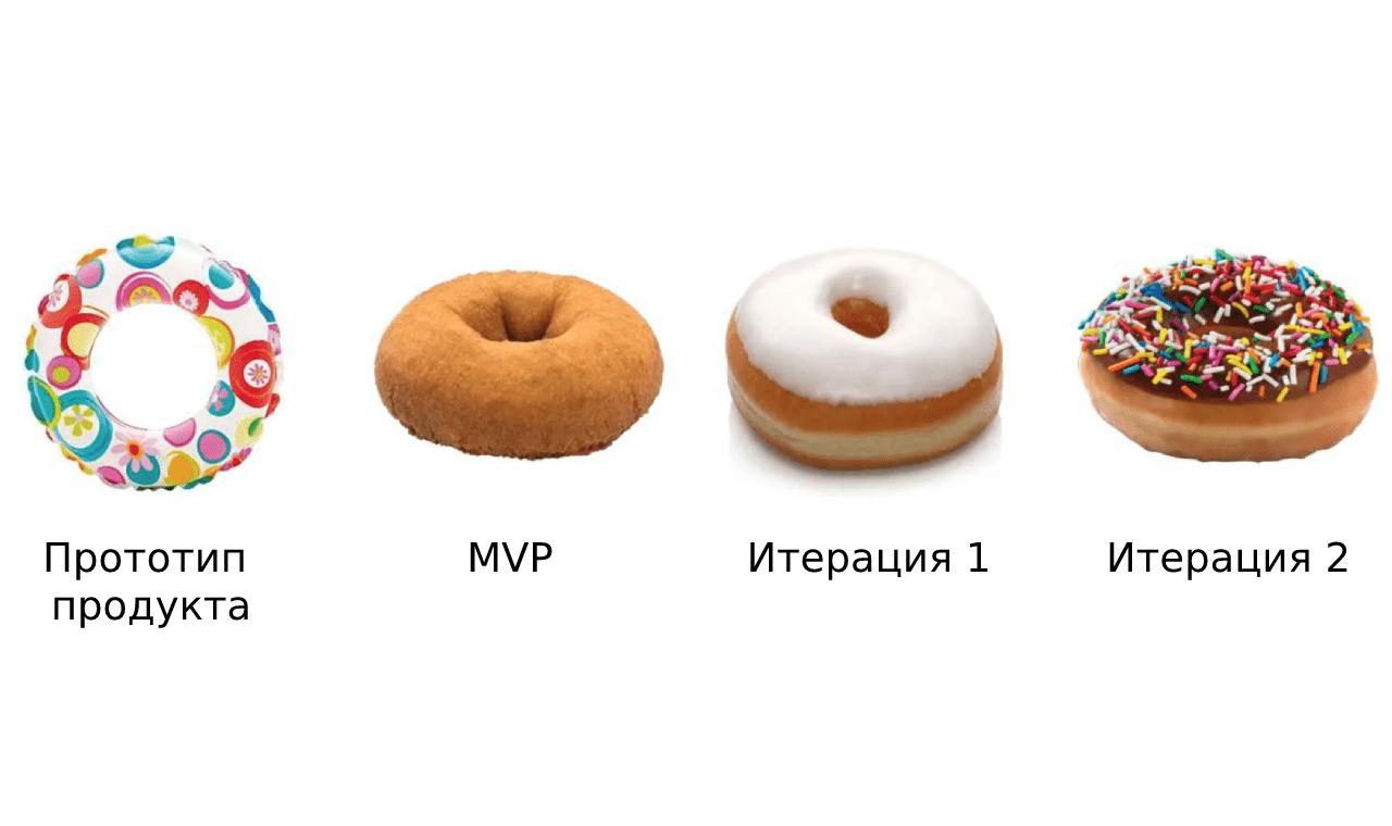 Прототип, MVP и 2 итерации улучшения продукта