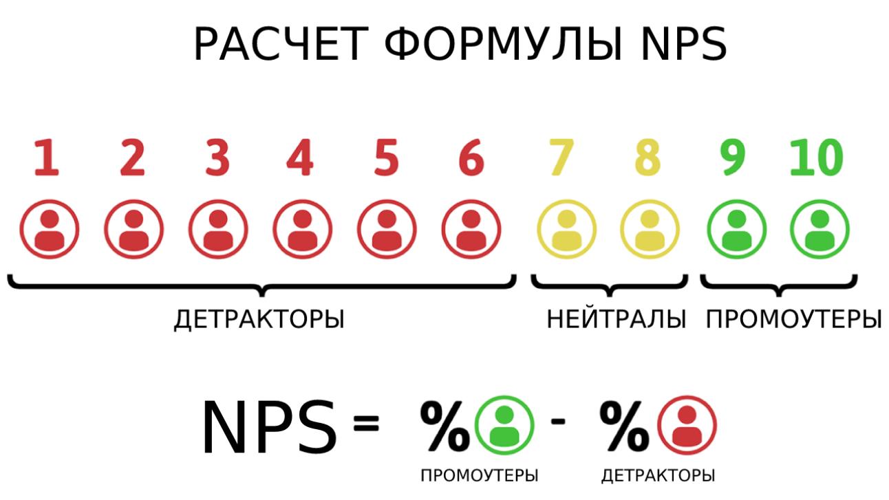 Расчет формулы NPS