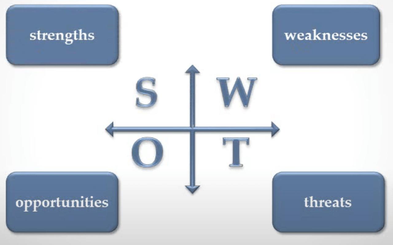 Расшифровка аббревиатуры SWOT