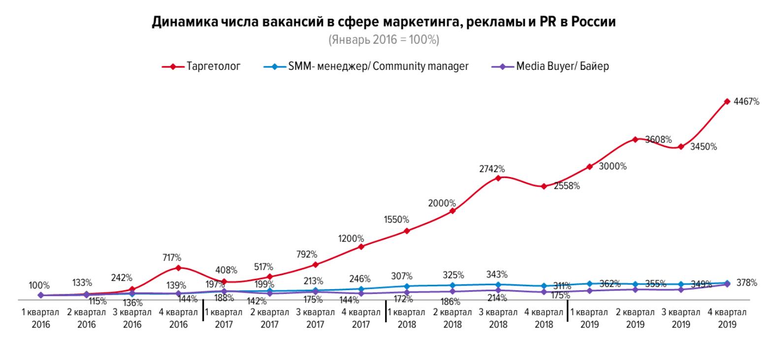 Динамика числа вакансий в сфере маркетинга, PR и рекламы