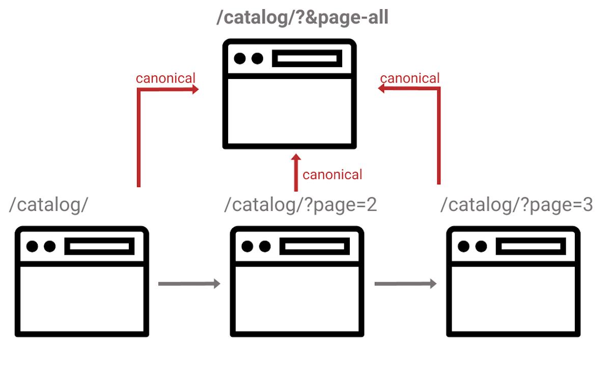 Как работает тег canonical