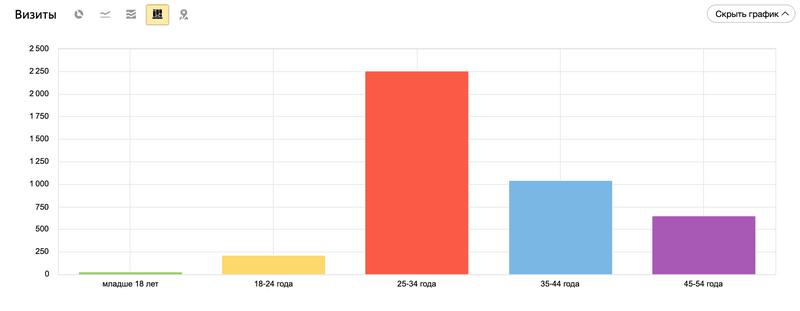 Аналитика возраста посетителей сайта агентства недвижимости