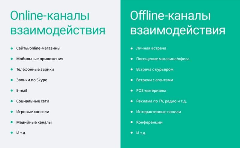 Онлайн и офлайн каналы взаимодействия с клиентами