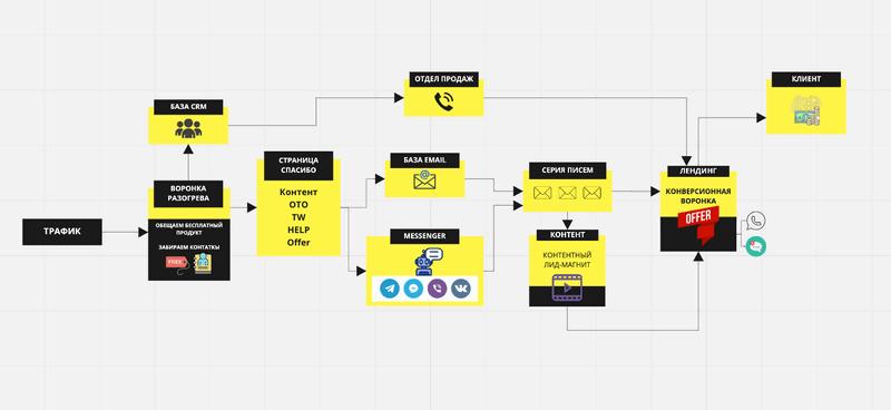 Пример customer journey map в сервисе Miro